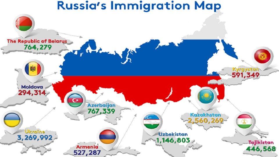 مهاجرت-روسیه-اقامت