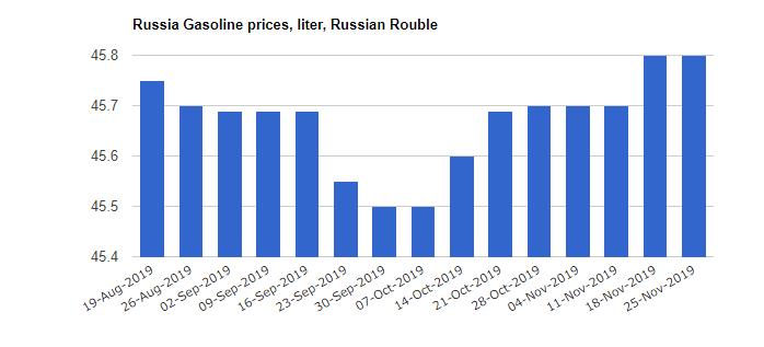 قیمت بنزین روسیه