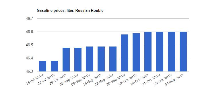 قیمت بنزین مسکو